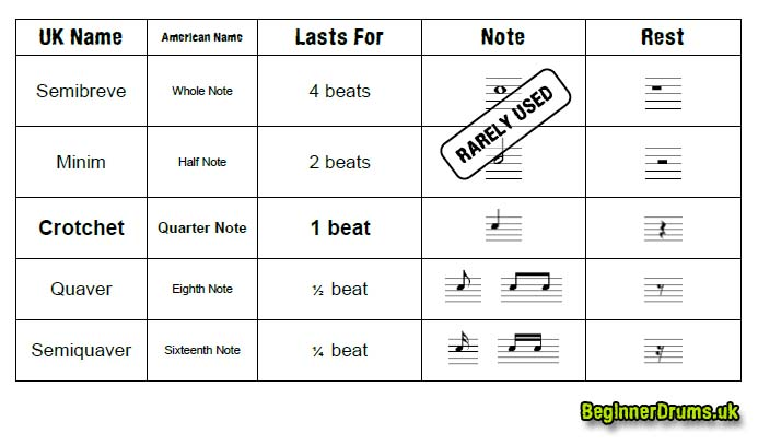 Note Names & Lengths