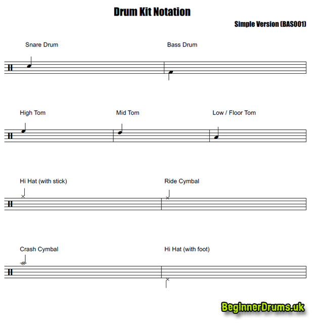 Drum Kit Notation Key